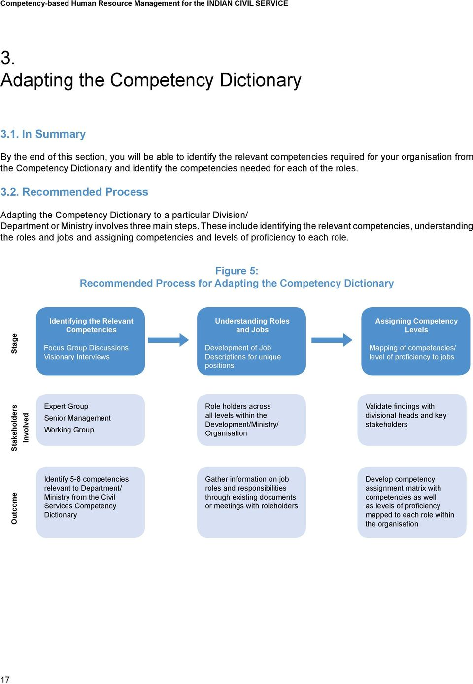 each of the roles. 3.2. Recommended Process Adapting the Competency Dictionary to a particular Division/ Department or Ministry involves three main steps.