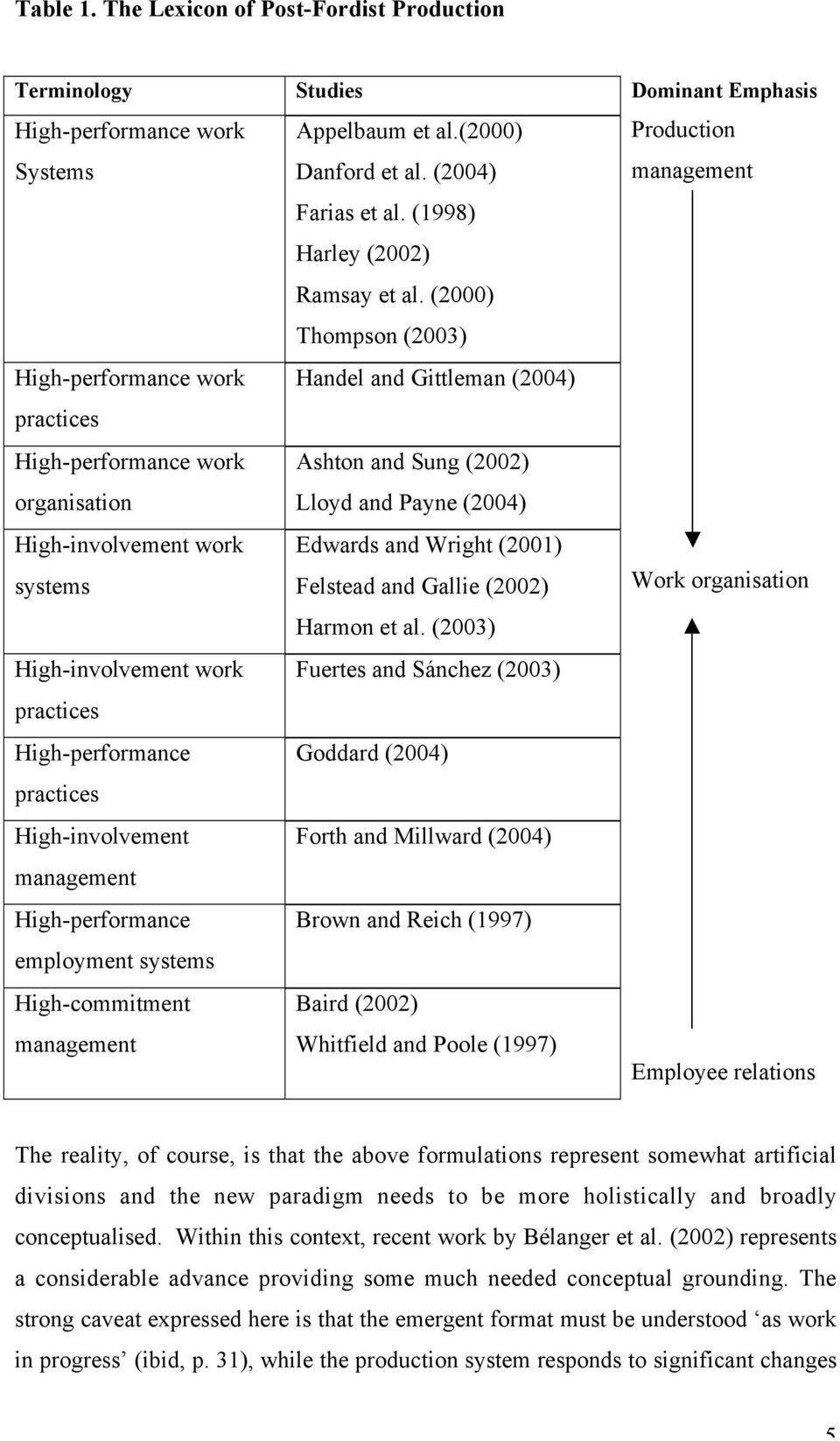 practices High-performance practices High-involvement management High-performance employment systems High-commitment management Studies Appelbaum et al.(2000) Danford et al. (2004) Farias et al.