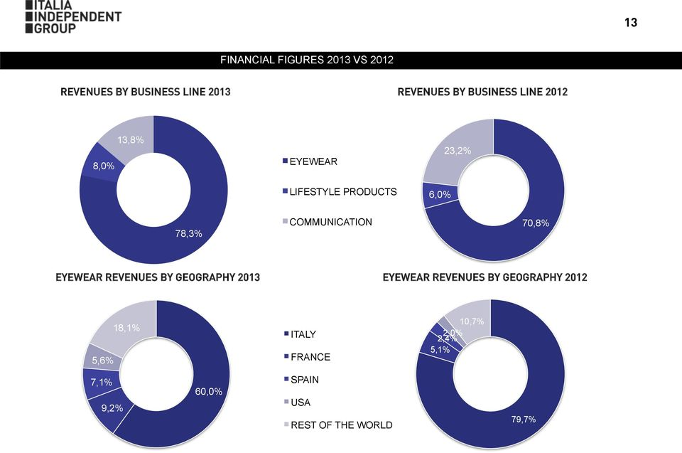 COMMUNICATION 70,8% EYEWEAR REVENUES BY GEOGRAPHY 2013 EYEWEAR REVENUES BY
