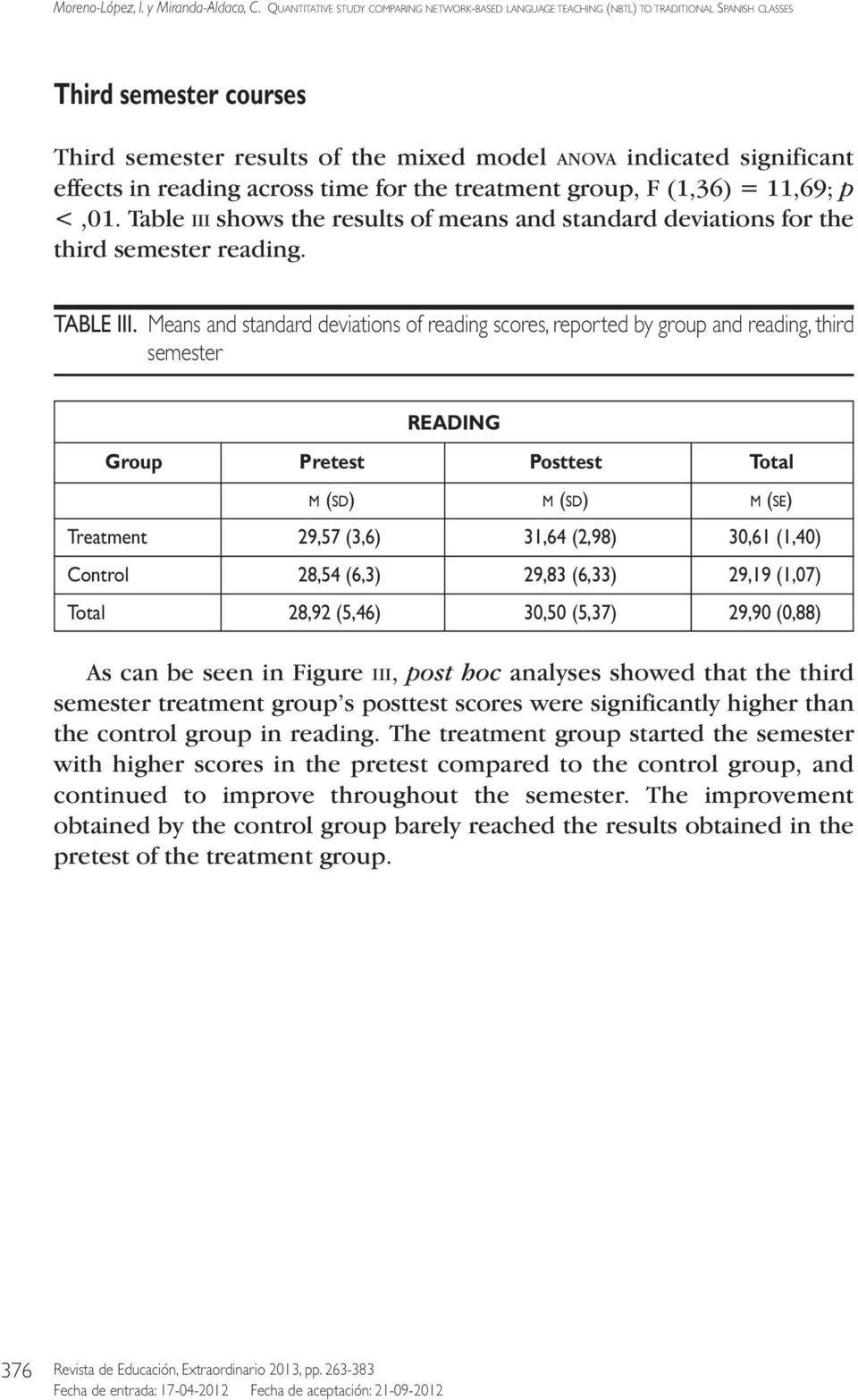 Means and standard deviations of reading scores, reported by group and reading, third semester READING Group Pretest Posttest Total M (SD) M (SD) M (SE) Treatment 29,57 (3,6) 31,64 (2,98) 30,61