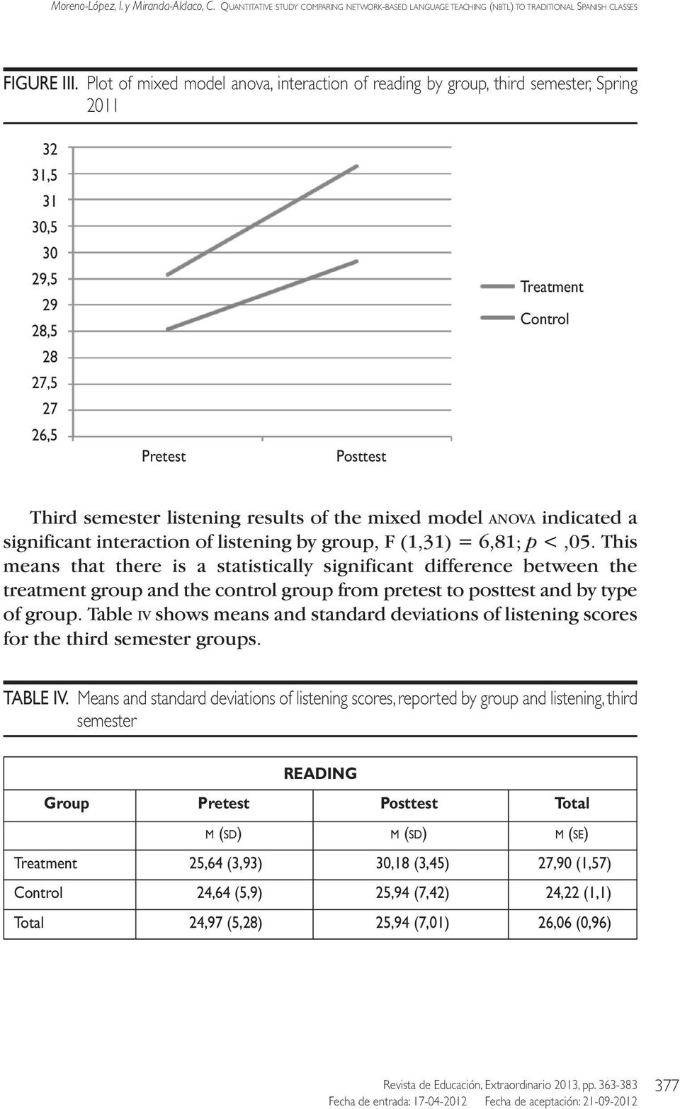 results of the mixed model ANOVA indicated a significant interaction of listening by group, F (1,31) = 6,81; p <,05.