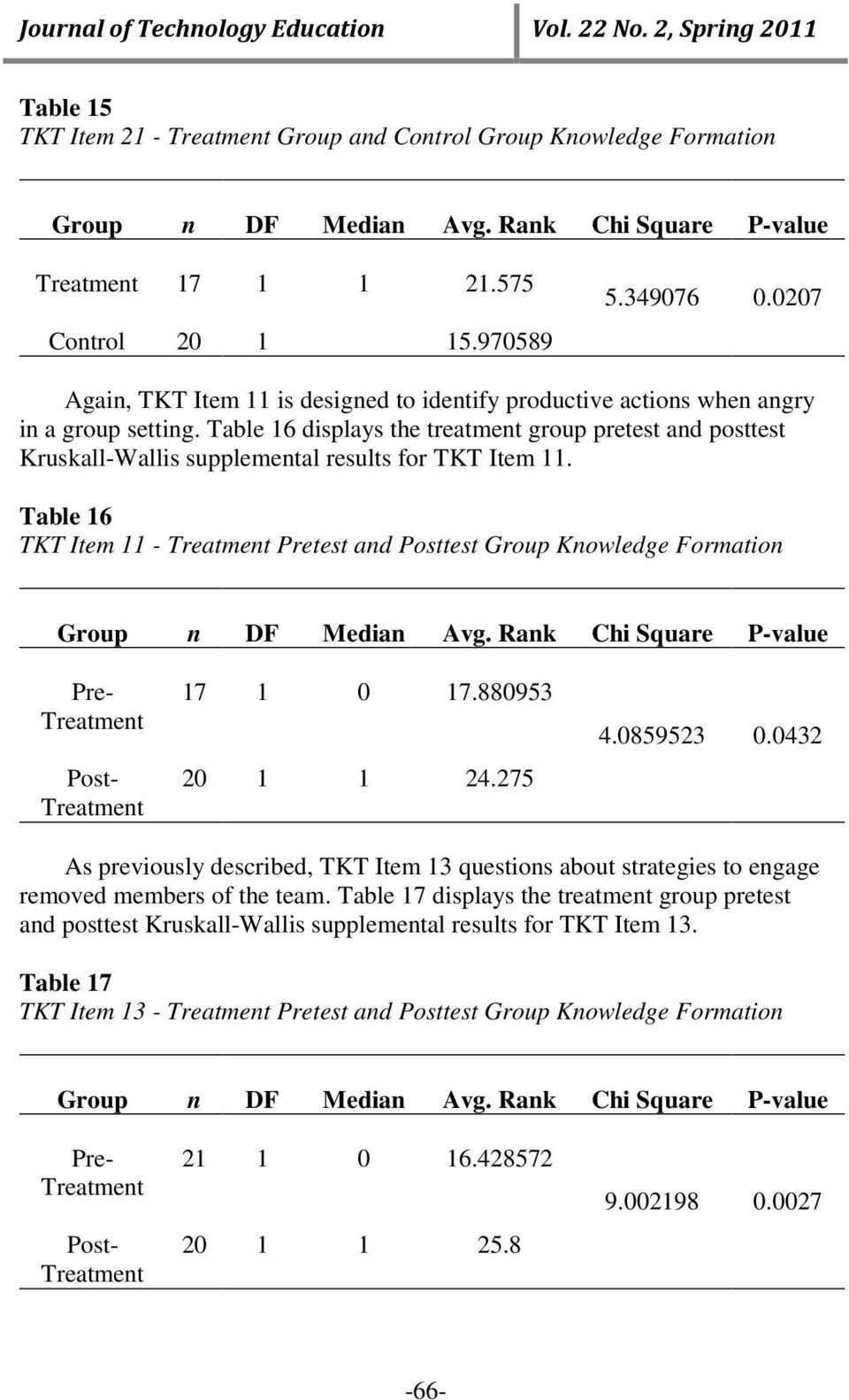 Table 16 displays the treatment group pretest and posttest Kruskall-Wallis supplemental results for TKT Item 11.
