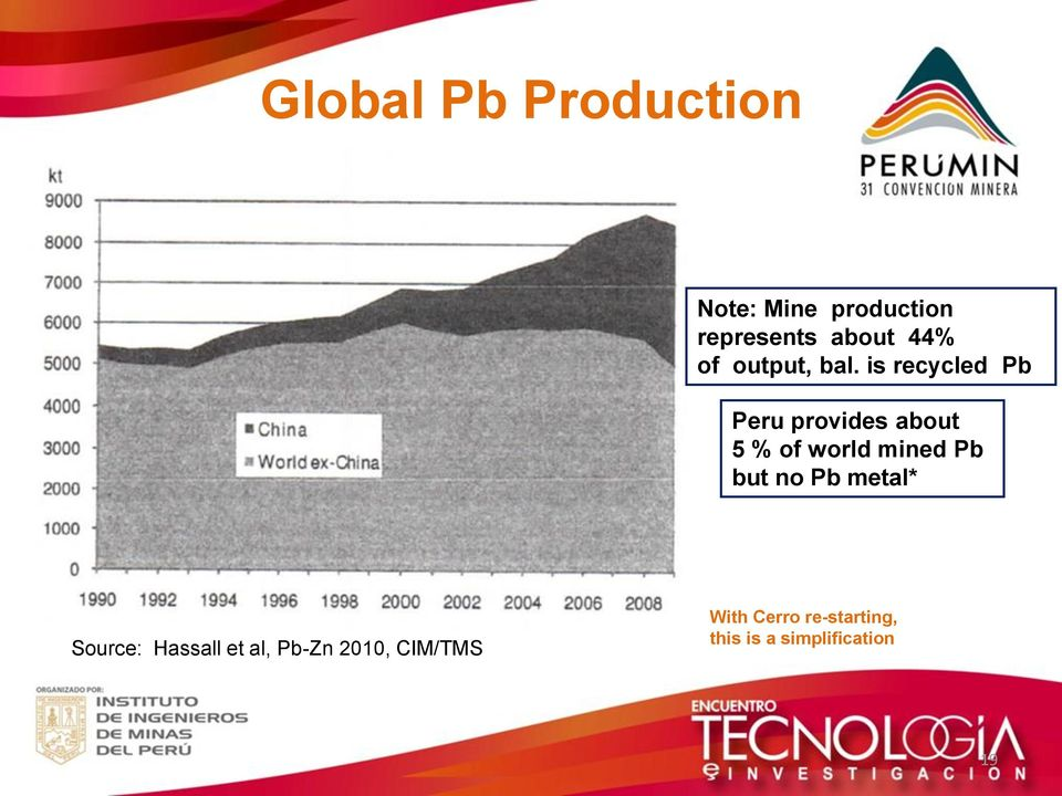 is recycled Pb Peru provides about 5 % of world mined Pb but
