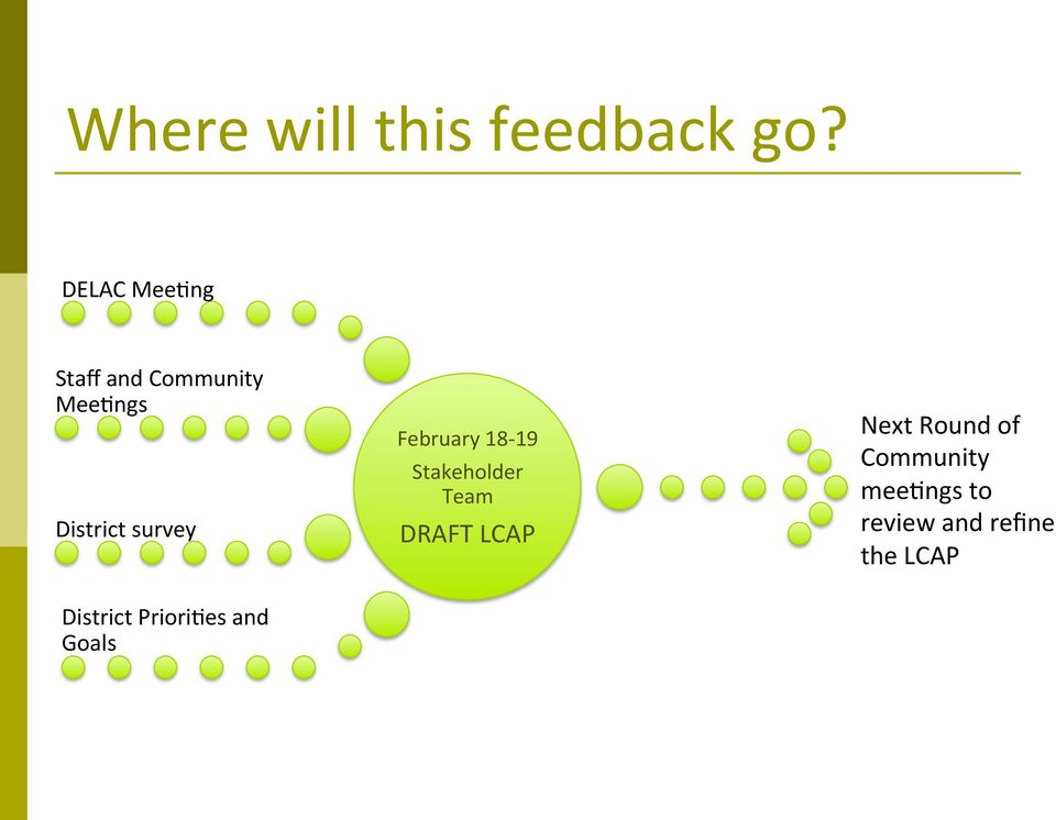 survey February 18-19 Stakeholder Team DRAFT LCAP Next