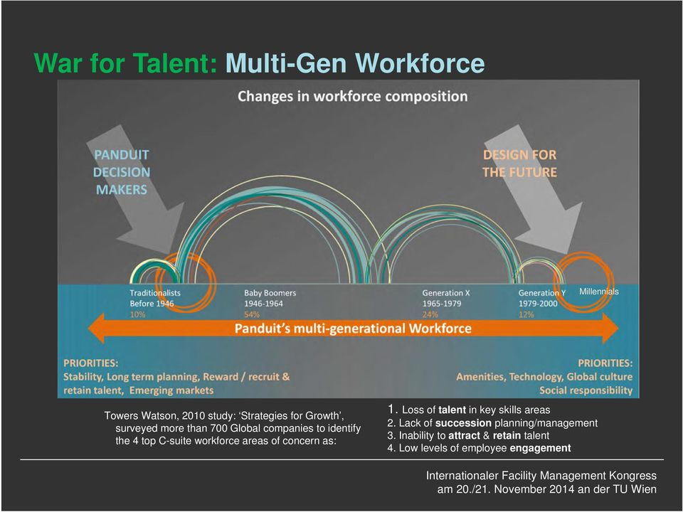 workforce areas of concern as: 1. Loss of talent in key skills areas 2.