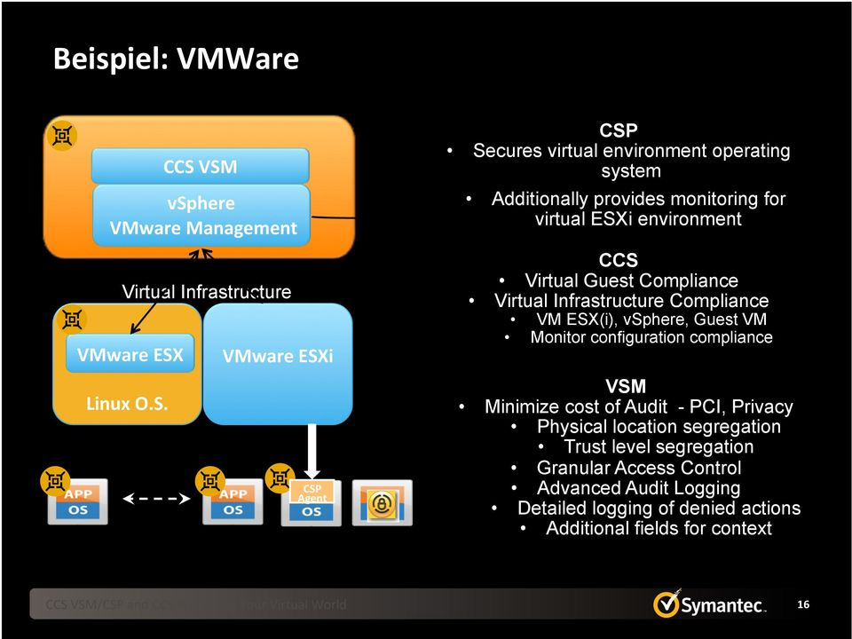 CCS VSM VMware ESXi CSP Agent CSP Secures virtual environment operating system Additionally provides monitoring for virtual ESXi environment CCS Virtual