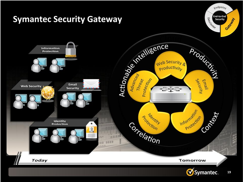 Gateway Web Security.