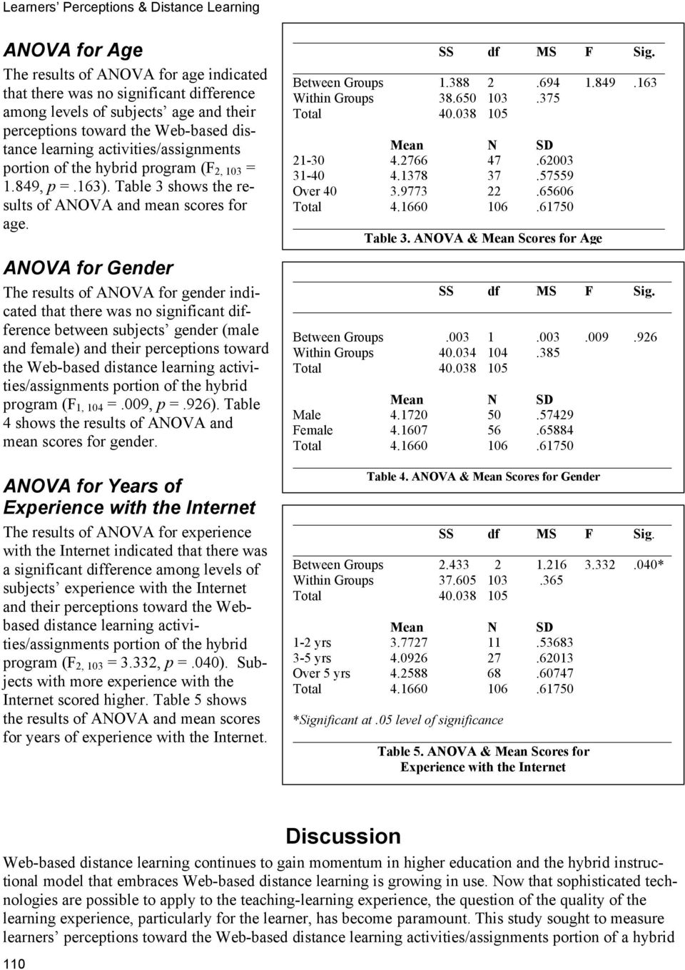 ANOVA for Gender The results of ANOVA for gender indicated that there was no significant difference between subjects gender (male and female) and their perceptions toward the Web-based distance