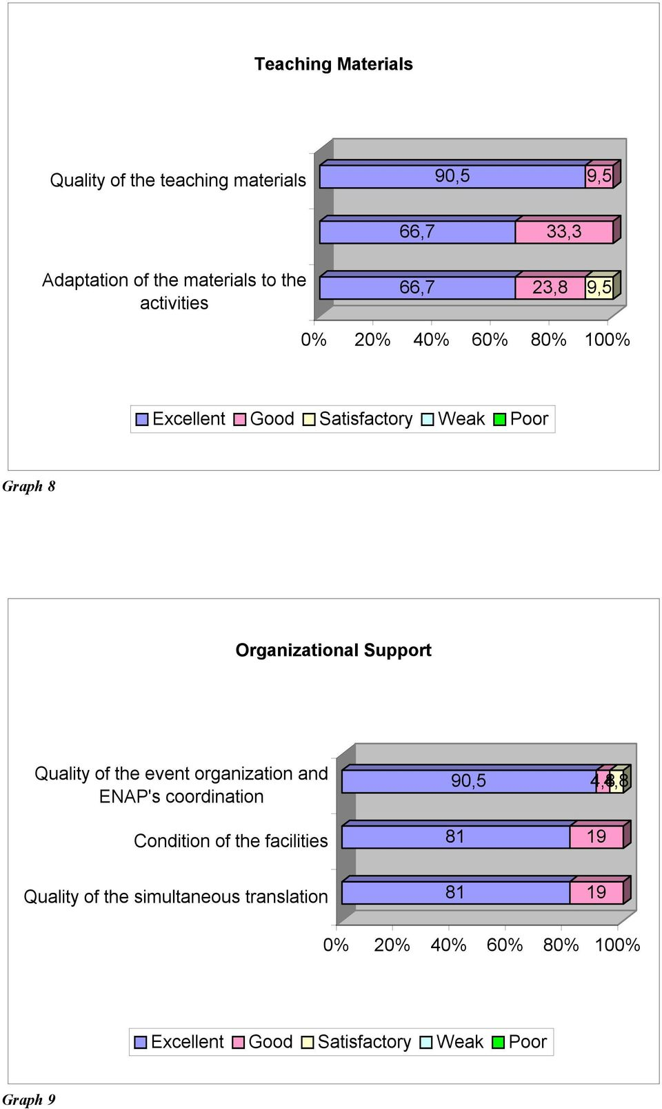 Organizational Support Quality of the event organization and ENAP's