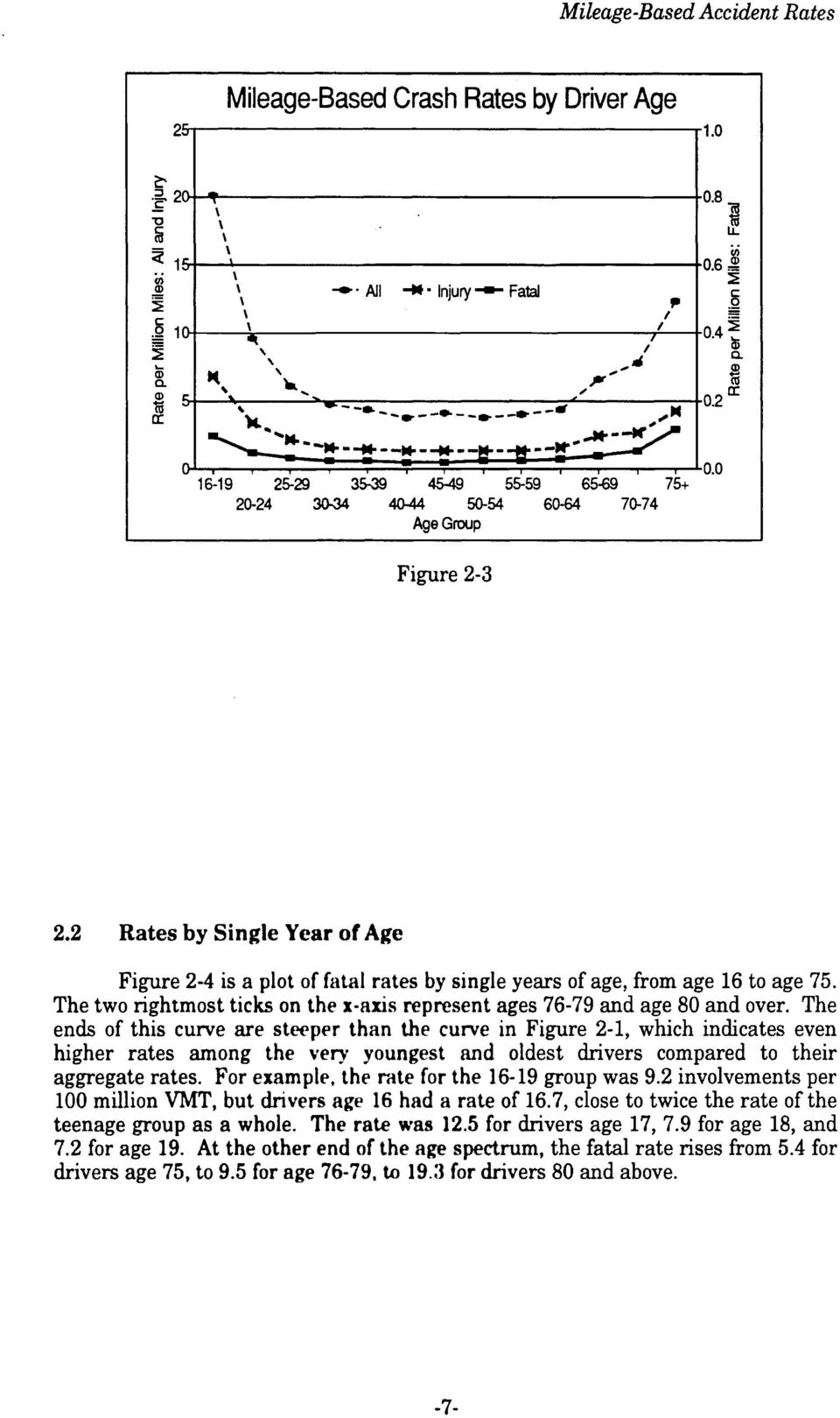 4-0.2 [r 2.2 Rates by Single Year of Age Figure 2-4 is a plot of fatal rates by single years of age, from age 16 to age 75.
