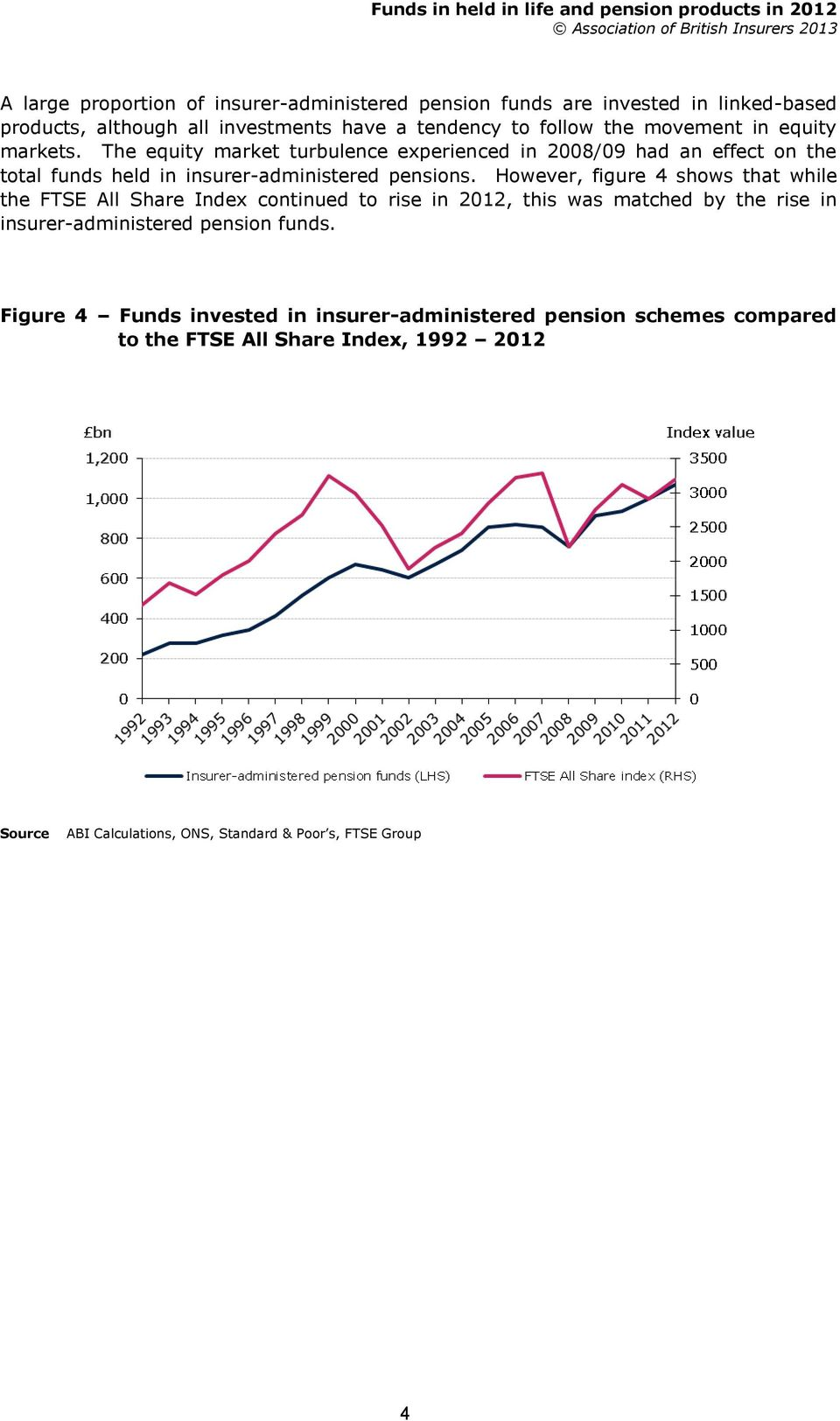 However, figure 4 shows that while the FTSE All Share Index continued to rise in 2012, this was matched by the rise in insurer-administered pension funds.