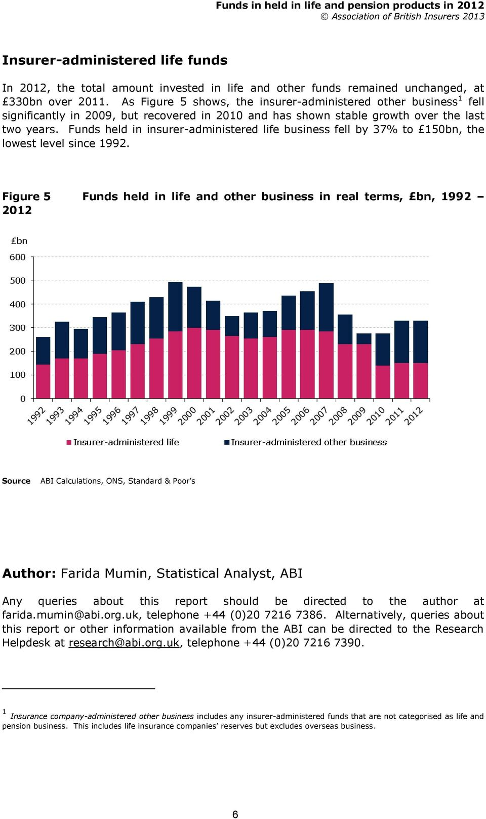 Funds held in insurer-administered life business fell by 37% to 150bn, the lowest level since 1992.