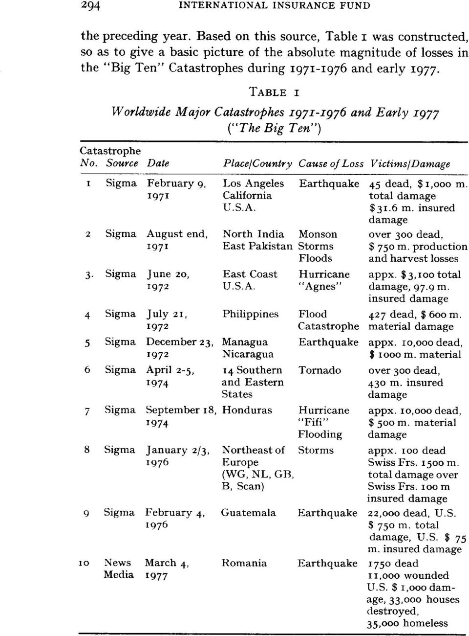 "TABLE I Worldwide Major Catastrophes I97I-I976 and Early z977 (""The Big Ten"") Catastrophe No."