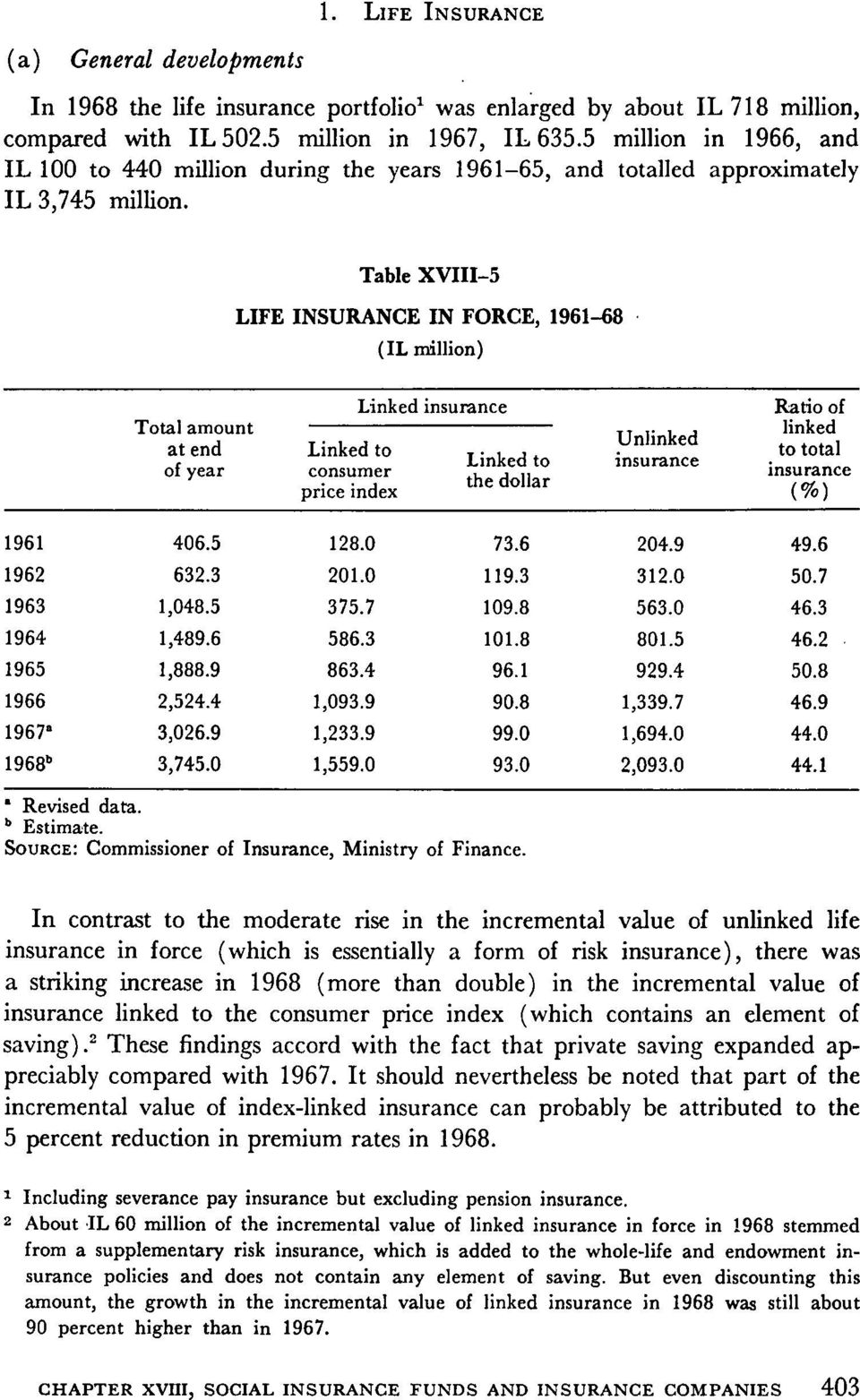 Table XVIII 5 LIFE INSURANCE IN FORCE, 1961 S8 )IL million( amount at end of year Linked to consumer price index Linked insurance Linked to the dollar Unlinked insurance Ratio of linked to total