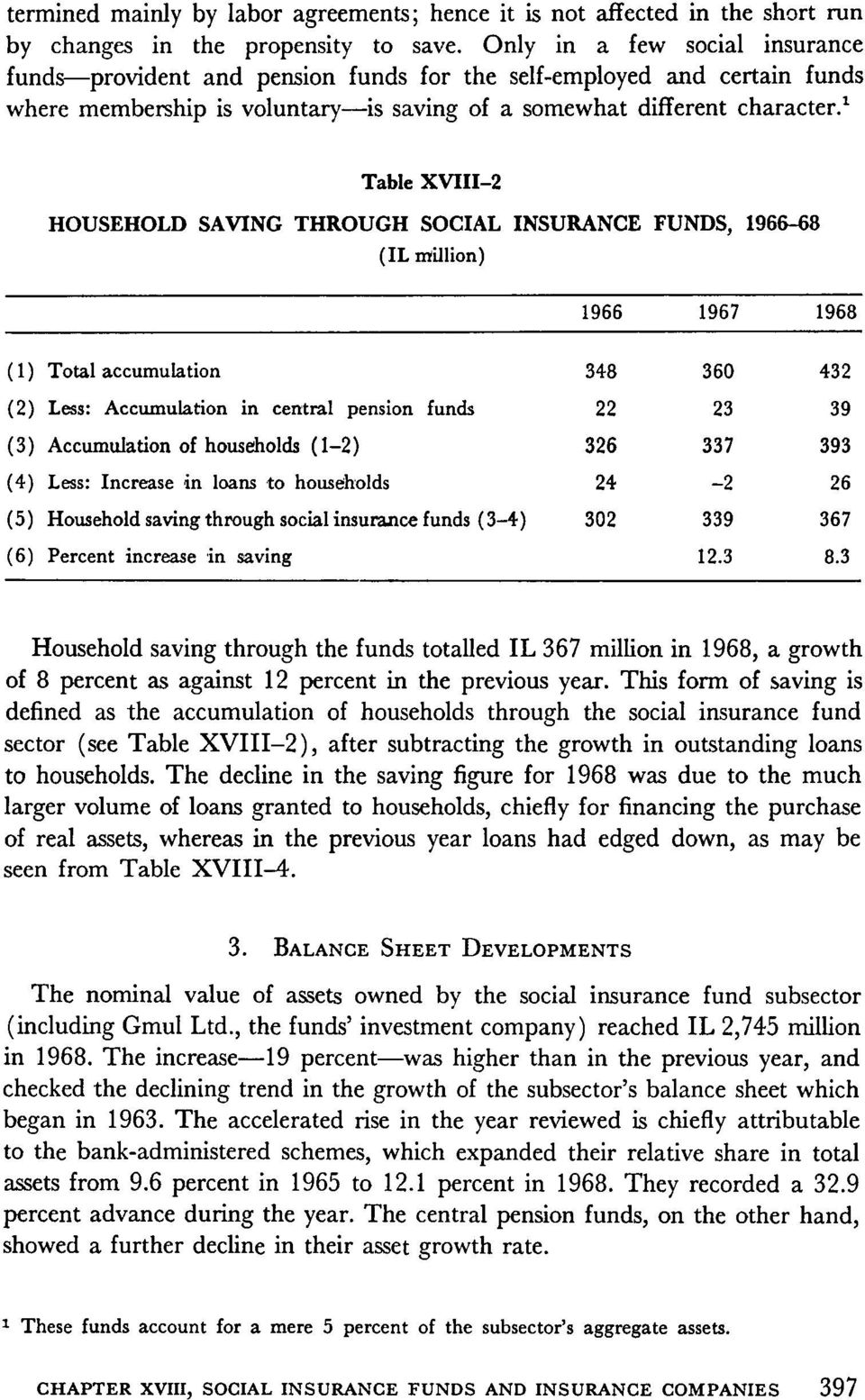 1 Table XVIII 2 HOUSEHOLD SAVING THROUGH SOCIAL INSURANCE FUNDS, 68 )IL million) 1967 1968 ) 1 ) accumulation 348 360 432 )2) Less: Accumulation in central pension funds 22 23 39 )3) Accumulation of