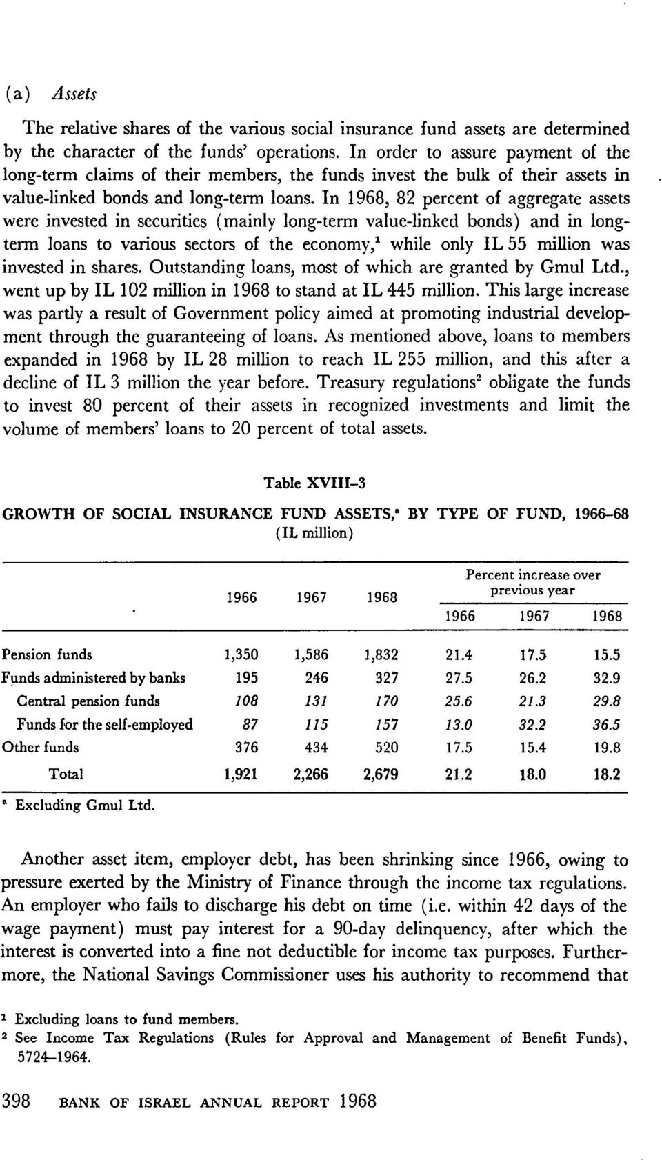 In 1968, 82 percent of aggregate assets were invested in securities (mainly long term value linked bonds) and in longterm loans to various sectors of the economy,1 while only IL 55 million was