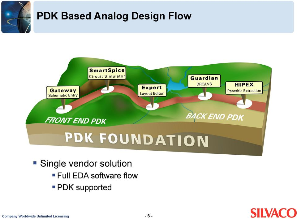 software flow PDK supported