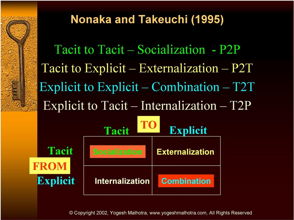 T2T Explicit to Tacit Internalization T2P Tacit FROM Explicit TO