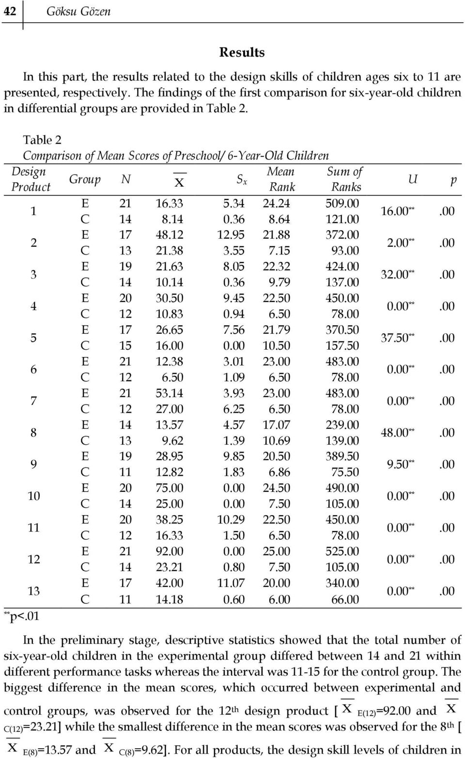 Table 2 Comparison of Mean Scores of Preschool/ 6-Year-Old Children Design Mean Sum of Group N Product X S x Rank Ranks E 21 16.33 5.34 24.24 509.00 1 C 14 8.14 0.36 8.64 121.00 E 17 48.12 12.95 21.