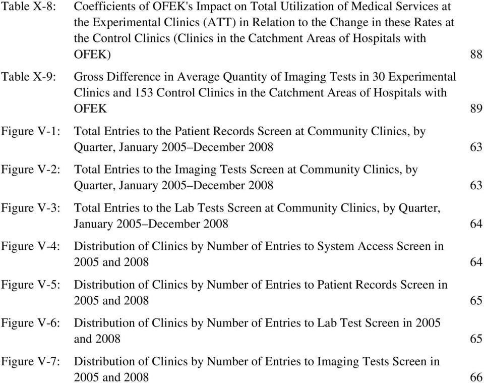 Control Clinics in the Catchment Areas of Hospitals with OFEK 89 Total Entries to the Patient Records Screen at Community Clinics, by Quarter, January 2005 December 2008 63 Total Entries to the