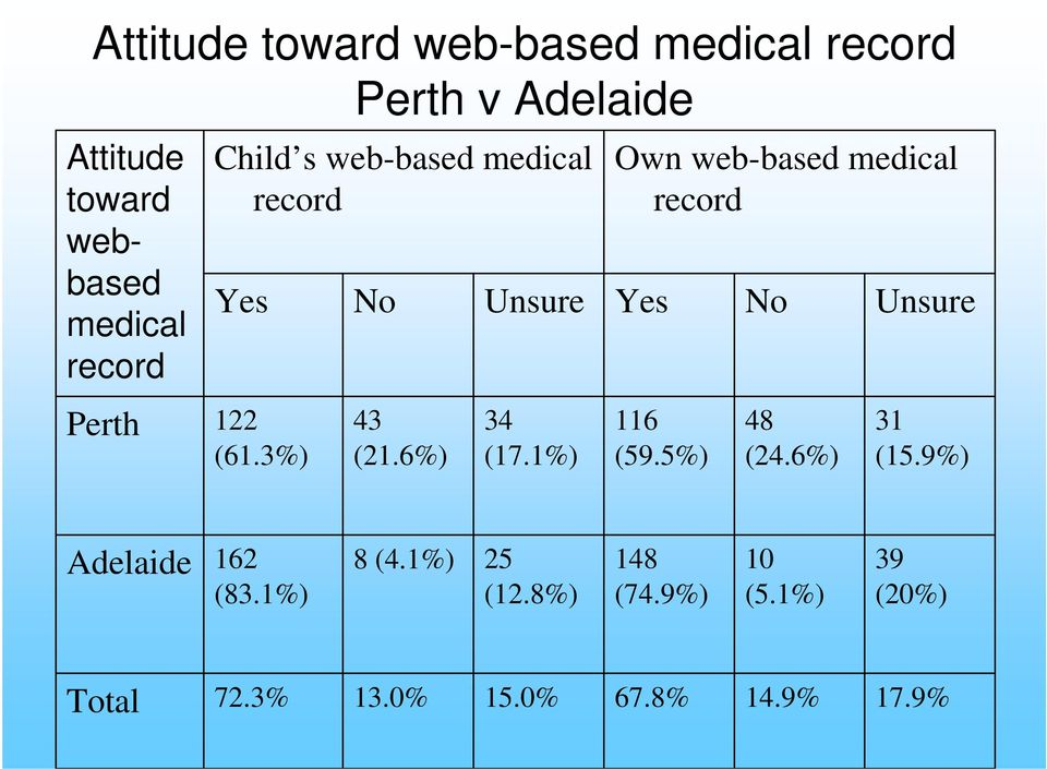 1%) Own web-based medical record Yes 116 (59.5%) No 48 (24.6%) Unsure 31 (15.