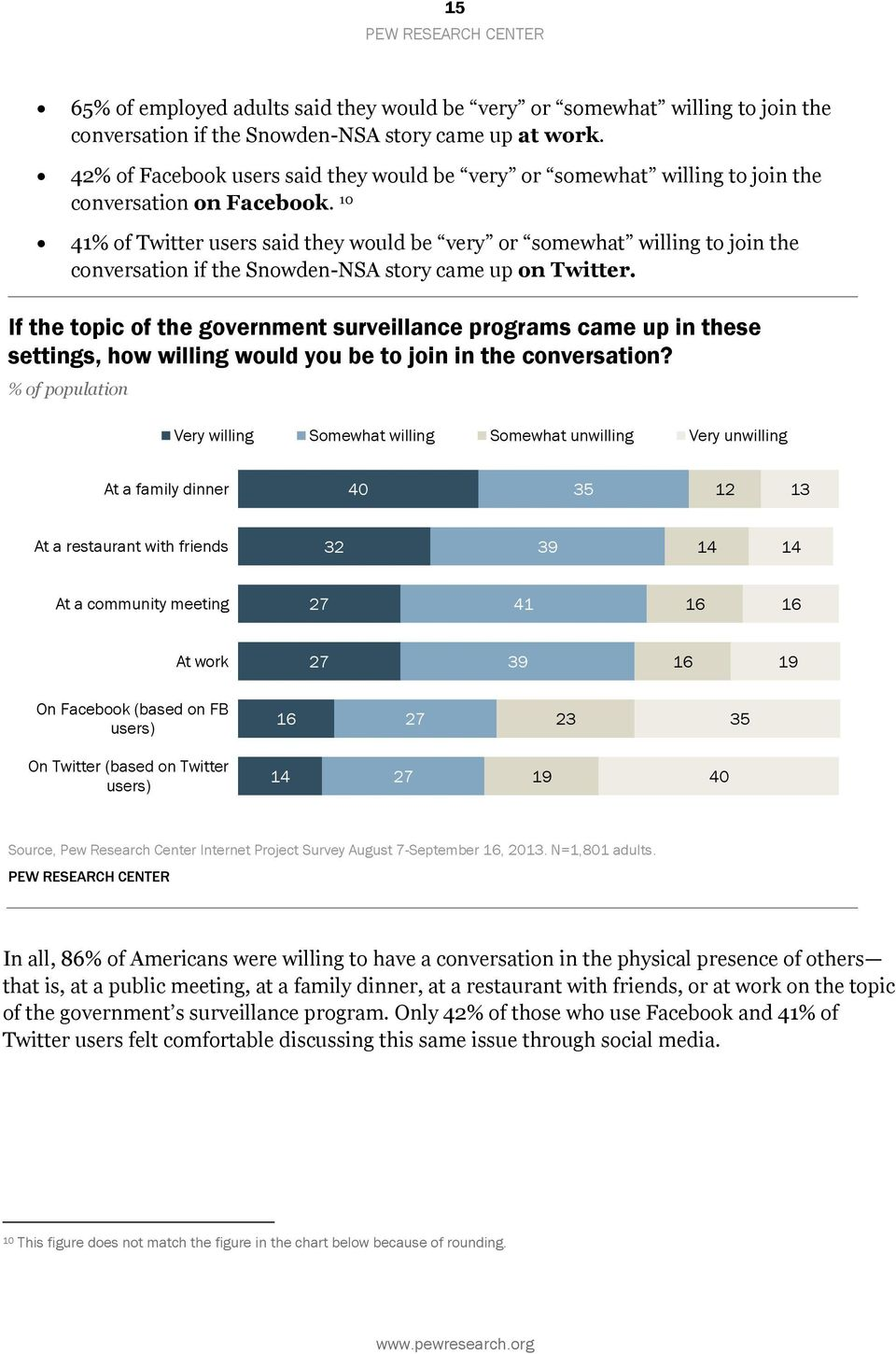 10 41% of Twitter users said they would be very or somewhat willing to join the conversation if the Snowden-NSA story came up on Twitter.