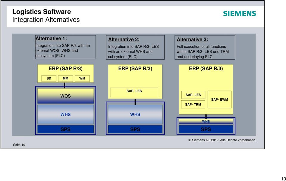 (PLC) ERP (SAP R/3) Alternative 3: Full execution of all functions within SAP R/3- LES und TRM and