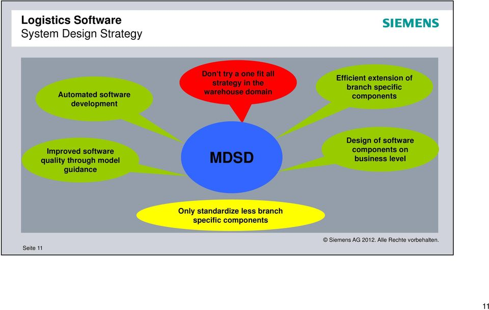 components Improved software quality through model guidance MDSD Design of