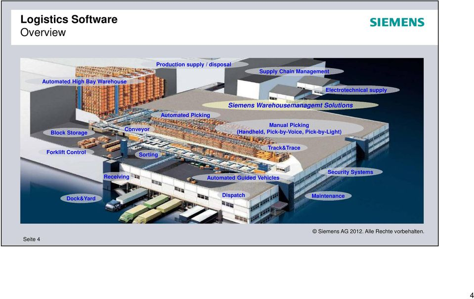 Siemens Warehousemanagemt Solutions Manual Picking (Handheld, Pick-by-Voice, Pick-by-Light)