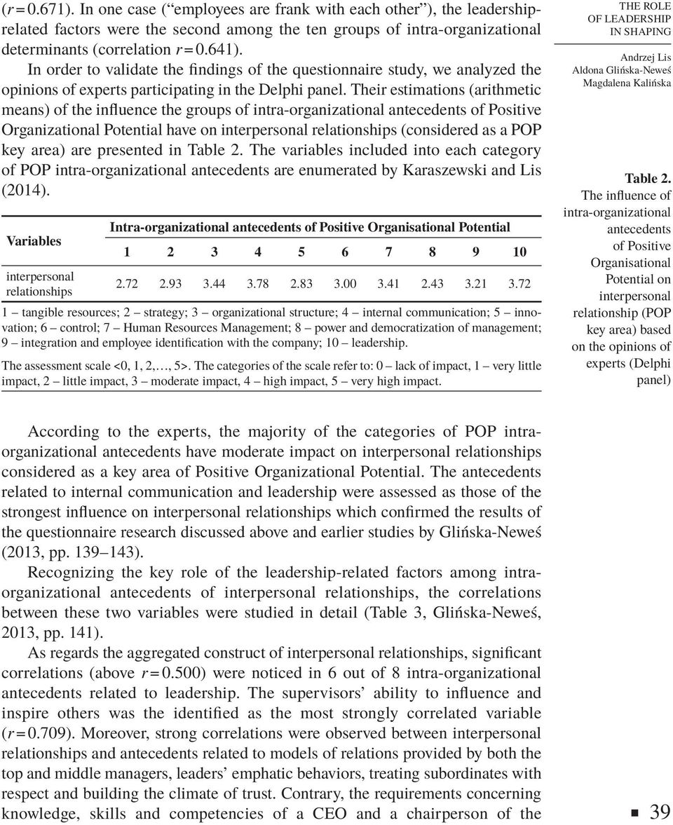Their estimations (arithmetic means) of the influence the groups of intra-organizational antecedents of Positive Organizational Potential have on interpersonal relationships (considered as a POP key