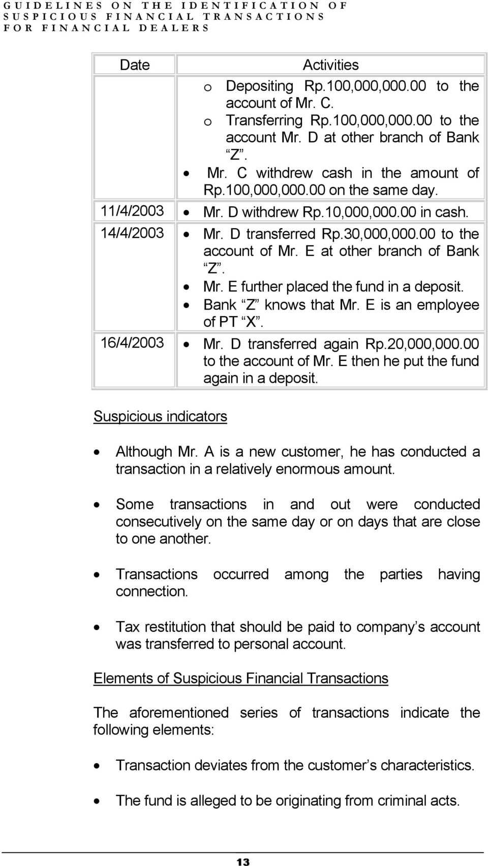 Bank Z knows that Mr. E is an employee of PT X. 16/4/2003 Mr. D transferred again Rp.20,000,000.00 to the account of Mr. E then he put the fund again in a deposit. Suspicious indicators Although Mr.