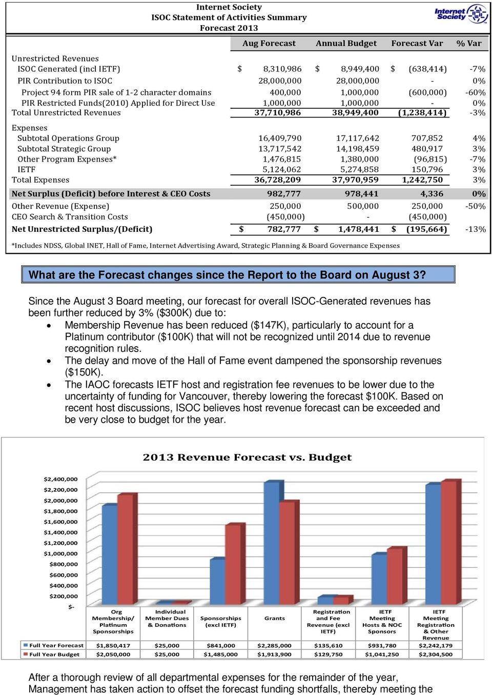 Transition Costs Net Unrestricted Surplus/(Deficit) Internet Society ISOC Statement of Activities Summary Forecast 2013 Aug Forecast Annual Budget Forecast Var % Var $ 8,310,986 $ 8,949,400 $