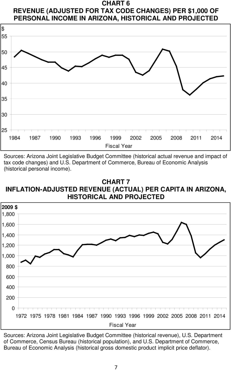 CHART 7 INFLATION-ADJUSTED REVENUE (ACTUAL) PER CAPITA IN ARIZONA, HISTORICAL AND PROJECTED 29 $ 1,8 1,6 1,4 1,2 1, 8 6 4 2 1972 1975 1978 1981 1984 1987 199 1993 1996 1999 22 25 28 211 214 Sources: