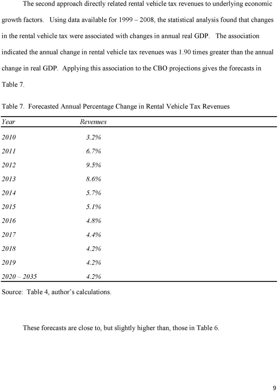 The association indicated the annual change in rental vehicle tax revenues was 1.90 times greater than the annual change in real GDP.