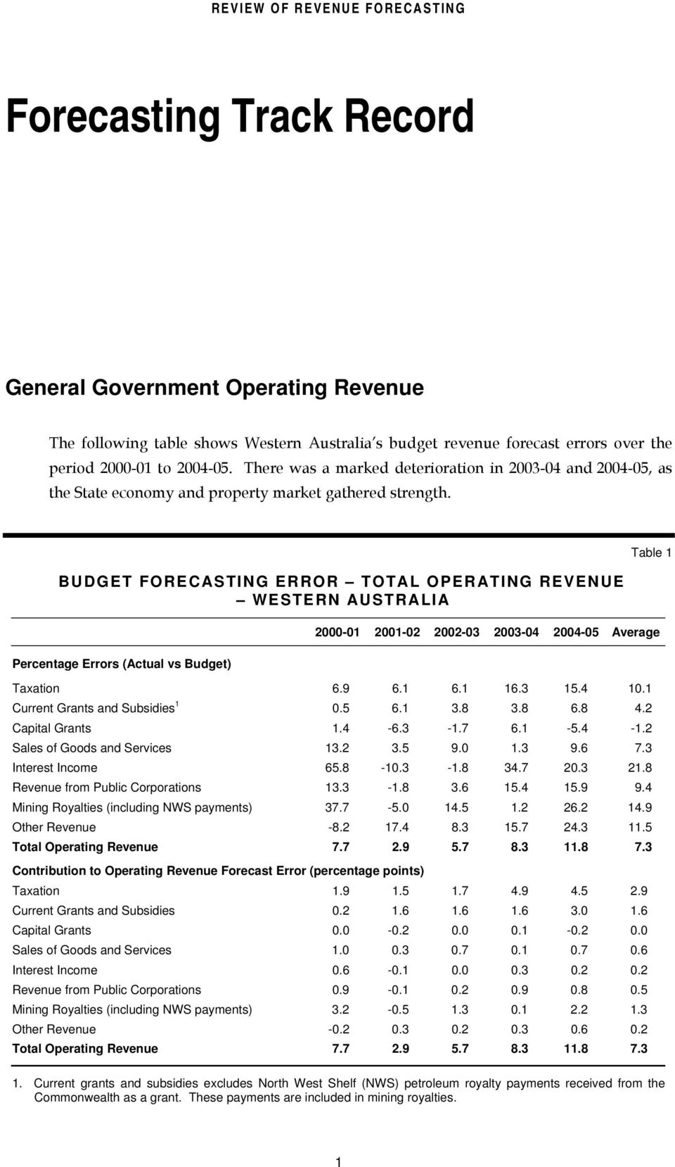 BUDGET FORECASTING ERROR TOTAL OPERATING REVENUE WESTERN AUSTRALIA Percentage Errors (Actual vs Budget) Table 1 2000-01 2001-02 2002-03 2003-04 2004-05 Average Taxation 6.9 6.1 6.1 16.3 15.4 10.