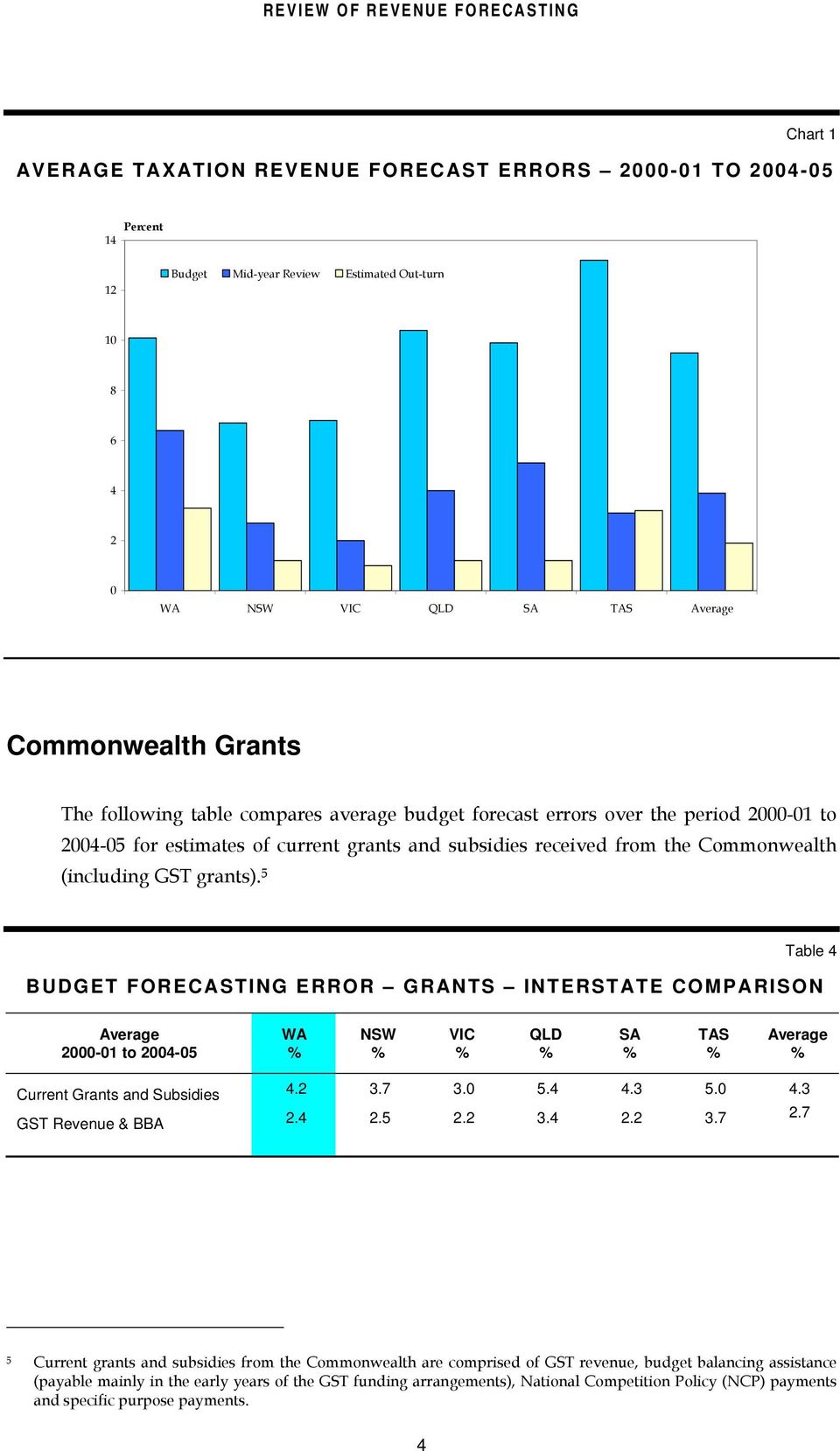 5 BUDGET FORECASTING ERROR GRANTS INTERSTATE COMPARISON Table 4 Average WA NSW VIC QLD SA TAS Average 2000-01 to 2004-05 Current Grants and Subsidies 4.2 3.7 3.0 5.4 4.3 5.0 4.3 GST Revenue & BBA 2.