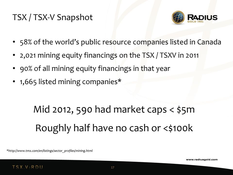 in that year 1,665 listed mining companies* Mid 2012, 590 had market caps < $5m Roughly