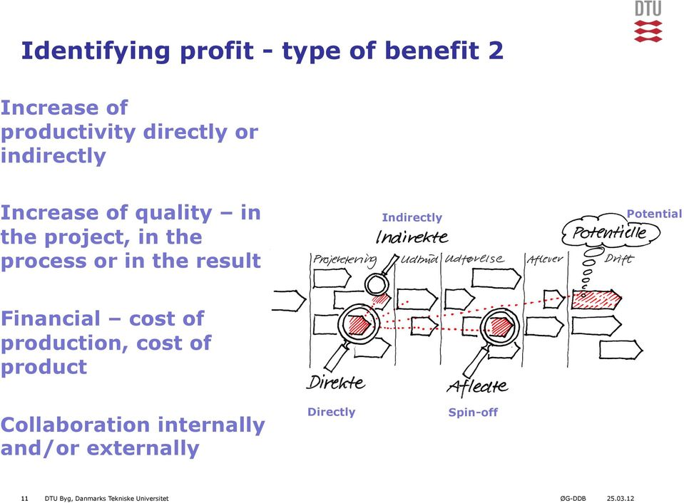 Indirectly Potential Financial cost of production, cost of product Collaboration