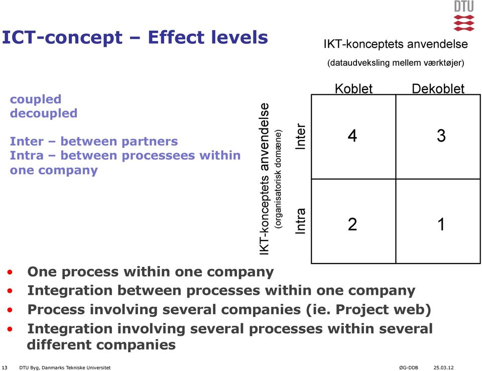 One process within one company Integration between processes within one company Process involving several companies (ie.