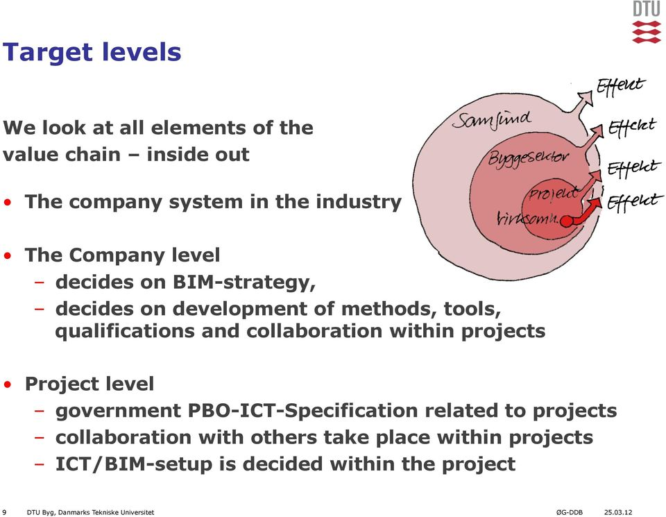 collaboration within projects Project level government PBO-ICT-Specification related to projects collaboration