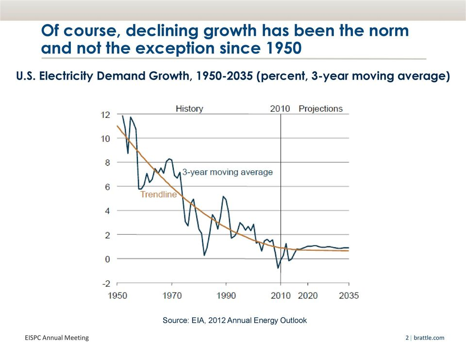 Electricity Demand Growth, 1950-2035 (percent,