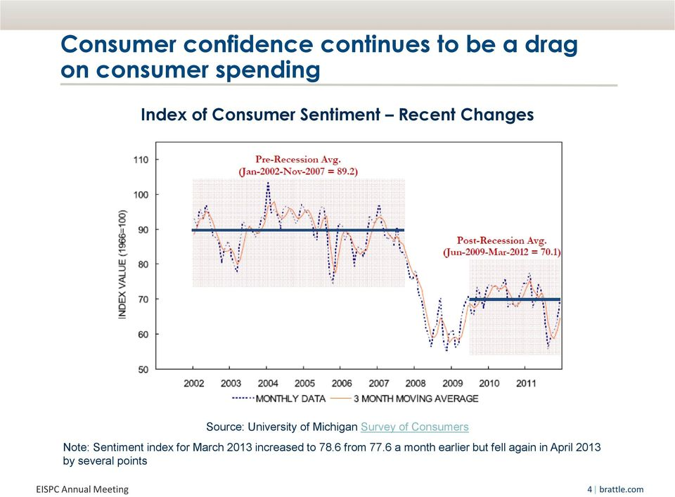 Consumers Note: Sentiment index for March 2013 increased to 78.6 from 77.