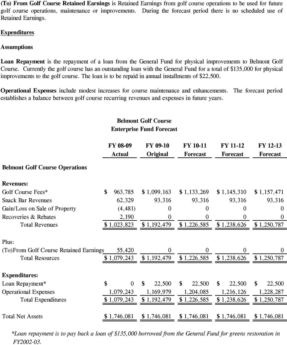 Expenditures Loan Repayment is the repayment of a loan from the General Fund for physical improvements to Belmont Golf Course.