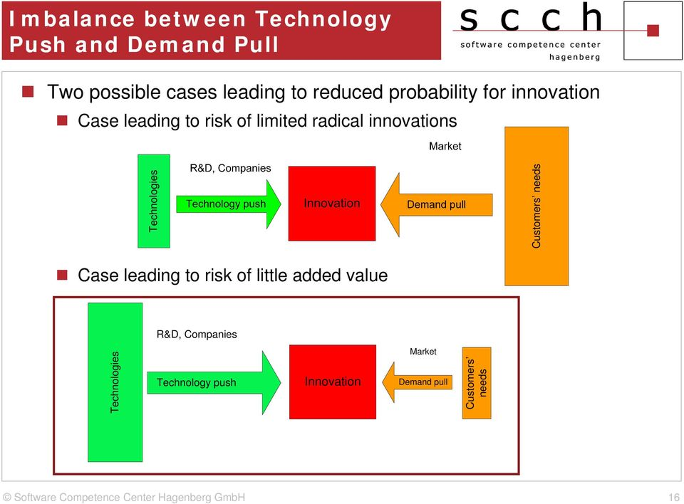 innovations R&D, Companies Technologies Customers needs Case leading to risk of