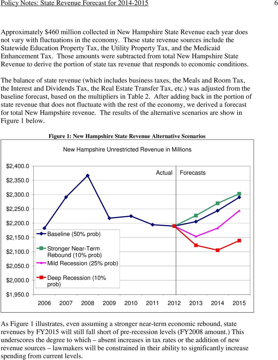 Those amounts were subtracted from total New Hampshire State Revenue to derive the portion of state tax revenue that responds to economic conditions.