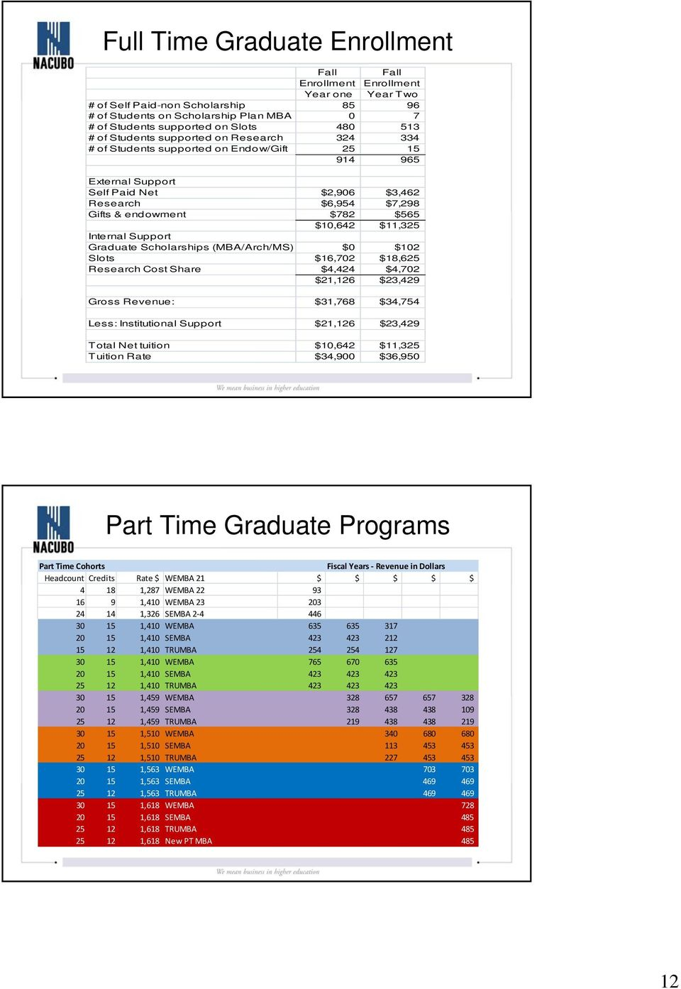 $11,325 Internal Support Graduate Scholarships (MBA/Arch/MS) $0 $102 Slots $16,702 $18,625 Research Cost Share $4,424 $4,702 $21,126 $23,429 Gross Revenue: $31,768 $34,754 Less: Institutional Support