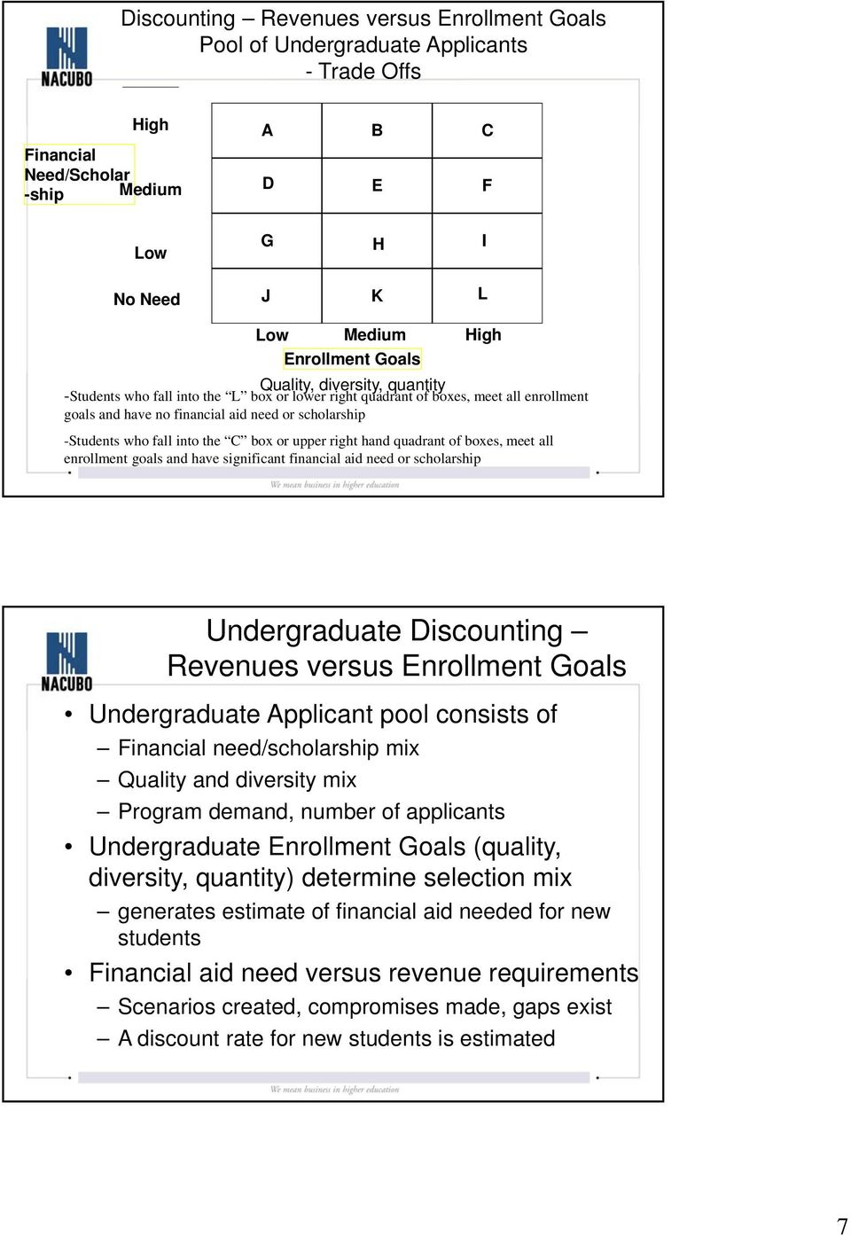 the C box or upper right hand quadrant of boxes, meet all enrollment goals and have significant financial aid need or scholarship Undergraduate Discounting Revenues versus Enrollment Goals