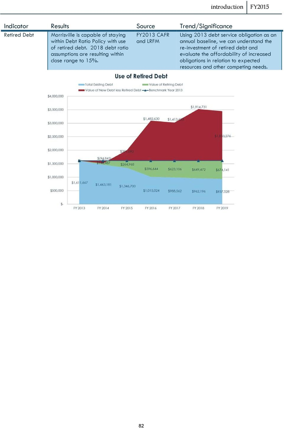 FY2013 CAFR and LRFM Using 2013 debt service obligation as an annual baseline, we can understand the