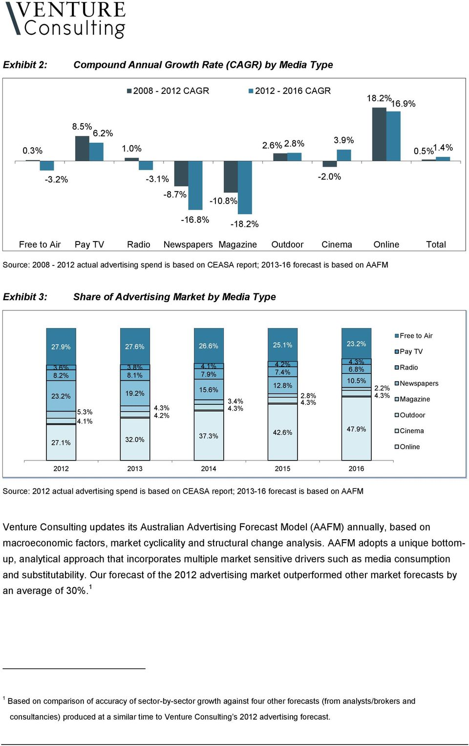 Advertising Market by Media Type 27.9% 27.6% 26.6% 25.1% 23.2% 3.6% 3.8% 4.1% 4.2% 4.3% 8.2% 8.1% 7.9% 7.4% 6.8% 10.5% 12.8% 15.6% 23.2% 19.2% 2.8% 3.4% 4.3% 4.3% 4.3% 5.3% 4.2% 4.1% 47.9% 42.6% 37.