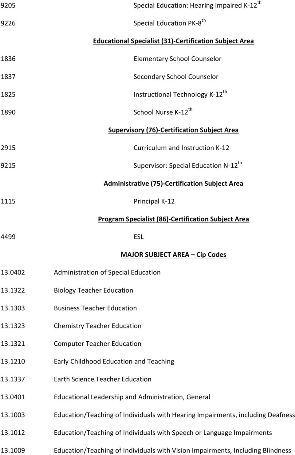 th Administrative (75)- Certification Subject Area 1115 Principal K- 12 Program Specialist (86)- Certification Subject Area 4499 ESL MAJOR SUBJECT AREA Cip Codes 13.